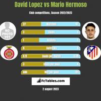 David Lopez vs Mario Hermoso h2h player stats