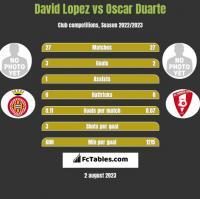 David Lopez vs Oscar Duarte h2h player stats