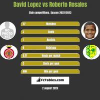 David Lopez vs Roberto Rosales h2h player stats