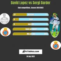 David Lopez vs Sergi Darder h2h player stats
