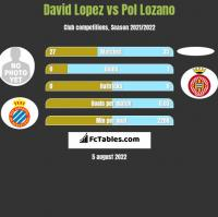 David Lopez vs Pol Lozano h2h player stats