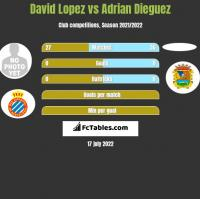 David Lopez vs Adrian Dieguez h2h player stats
