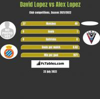 David Lopez vs Alex Lopez h2h player stats