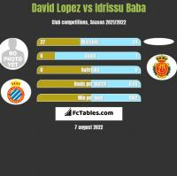 David Lopez vs Idrissu Baba h2h player stats