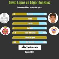 David Lopez vs Edgar Gonzalez h2h player stats