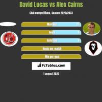David Lucas vs Alex Cairns h2h player stats