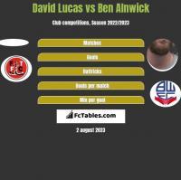 David Lucas vs Ben Alnwick h2h player stats