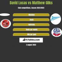 David Lucas vs Matthew Gilks h2h player stats