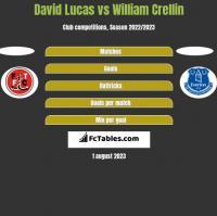 David Lucas vs William Crellin h2h player stats