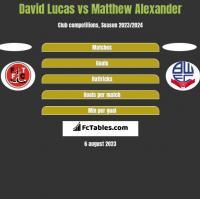 David Lucas vs Matthew Alexander h2h player stats