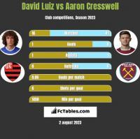 David Luiz vs Aaron Cresswell h2h player stats