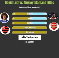 David Luiz vs Ainsley Maitland-Niles h2h player stats