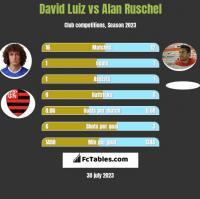 David Luiz vs Alan Ruschel h2h player stats