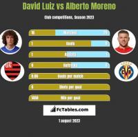 David Luiz vs Alberto Moreno h2h player stats