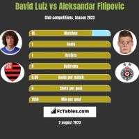 David Luiz vs Aleksandar Filipovic h2h player stats