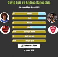 David Luiz vs Andrea Ranocchia h2h player stats