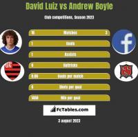 David Luiz vs Andrew Boyle h2h player stats