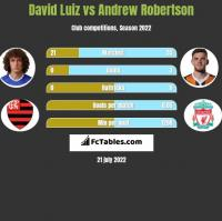 David Luiz vs Andrew Robertson h2h player stats