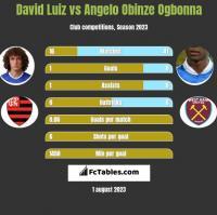 David Luiz vs Angelo Obinze Ogbonna h2h player stats