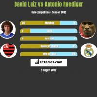 David Luiz vs Antonio Ruediger h2h player stats