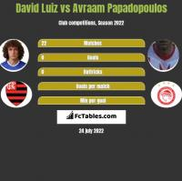 David Luiz vs Avraam Papadopoulos h2h player stats