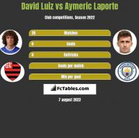 David Luiz vs Aymeric Laporte h2h player stats