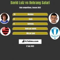 David Luiz vs Behrang Safari h2h player stats