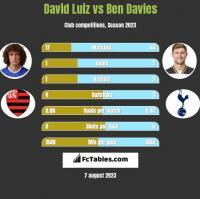 David Luiz vs Ben Davies h2h player stats