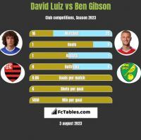 David Luiz vs Ben Gibson h2h player stats