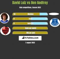 David Luiz vs Ben Godfrey h2h player stats