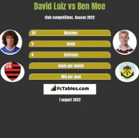 David Luiz vs Ben Mee h2h player stats