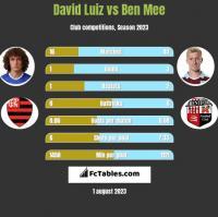 David Luiz vs Ben Mee h2h player stats