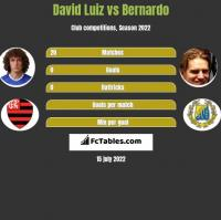 David Luiz vs Bernardo h2h player stats