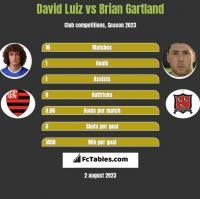 David Luiz vs Brian Gartland h2h player stats