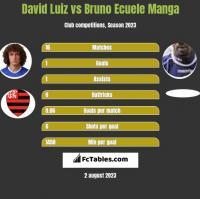 David Luiz vs Bruno Ecuele Manga h2h player stats