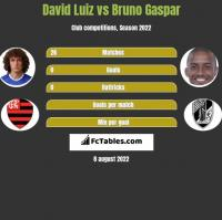 David Luiz vs Bruno Gaspar h2h player stats