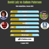 David Luiz vs Callum Paterson h2h player stats