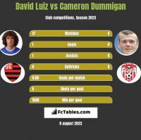 David Luiz vs Cameron Dummigan h2h player stats