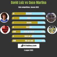 David Luiz vs Cuco Martina h2h player stats