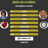 David Luiz vs Dalbert h2h player stats