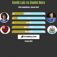 David Luiz vs Daniel Burn h2h player stats