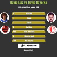 David Luiz vs David Hovorka h2h player stats