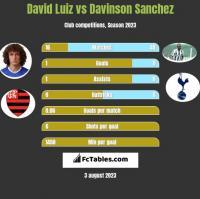 David Luiz vs Davinson Sanchez h2h player stats