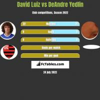 David Luiz vs DeAndre Yedlin h2h player stats