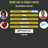 David Luiz vs Dejan Lovren h2h player stats