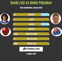David Luiz vs Denis Polyakov h2h player stats