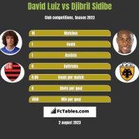 David Luiz vs Djibril Sidibe h2h player stats