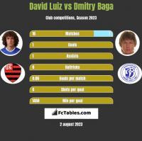David Luiz vs Dmitry Baga h2h player stats