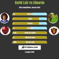 David Luiz vs Eduardo h2h player stats