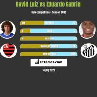 David Luiz vs Eduardo Gabriel h2h player stats